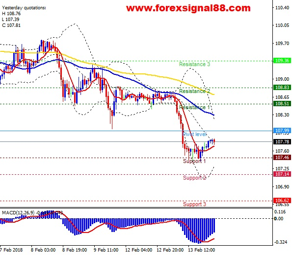 FS88 PREDICTION USDJPY TEMPLATE 1402