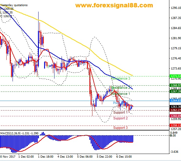 FS88 PREDICTION XAUUSD TEMPLATE 0712
