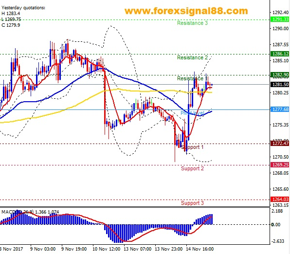 FS88 PREDICTION XAUUSD TEMPLATE 1511