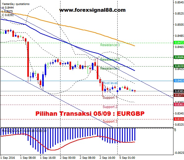 FS88 PREDICTION EURGBP TEMPLATE