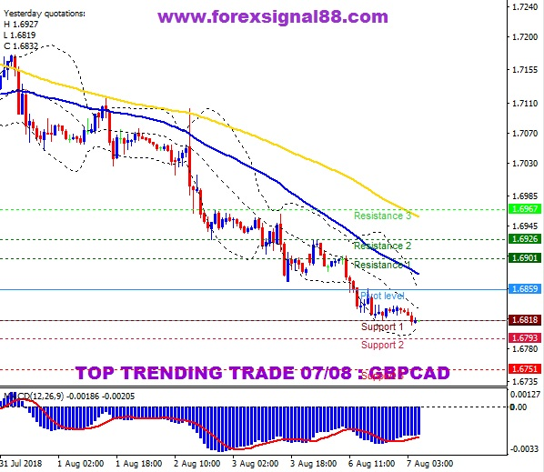 FS88 PREDICTION GBPCAD TEMPLATE