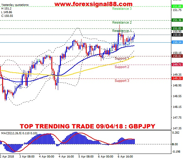 FS88 PREDICTION GBPJPY TEMPLATE