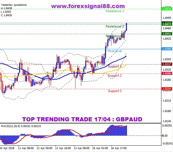 FS88 PREDICTION GBPAUD TEMPLATE