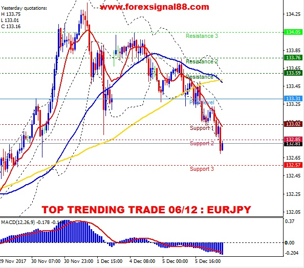 FS88 PREDICTION EURJPY TEMPLATE