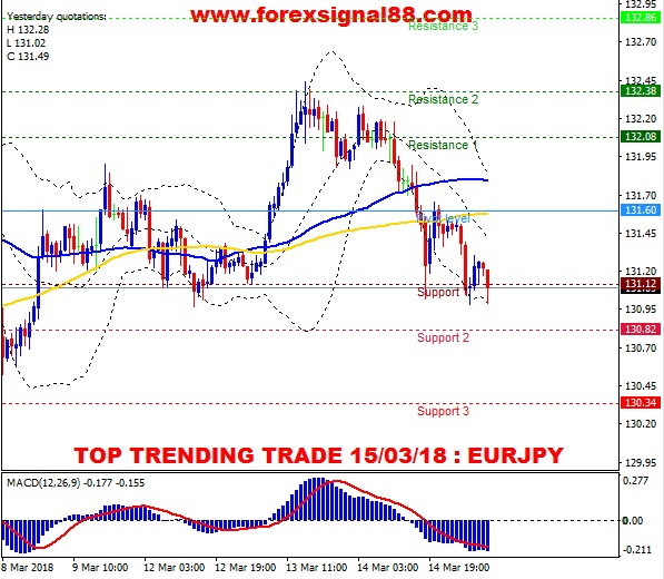 FS88 PREDICTION EURJPY TEMPLATE 1503