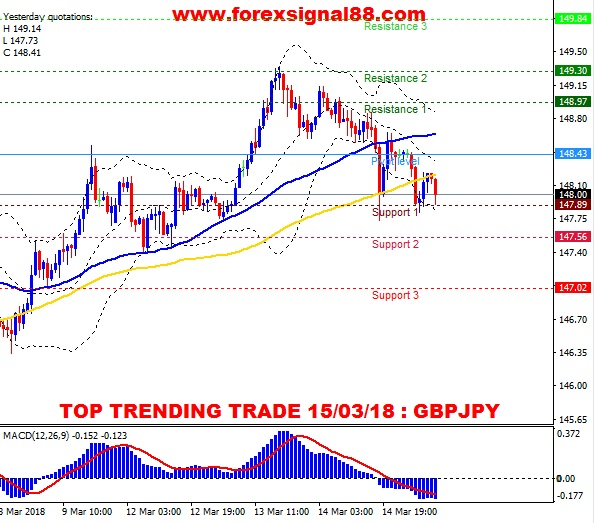 FS88 PREDICTION GBPJPY TEMPLATE 1503