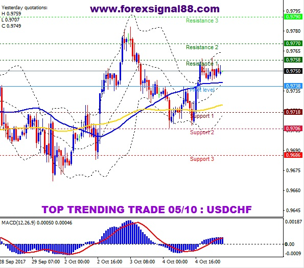 FS88 PREDICTION USDCHF TEMPLATE