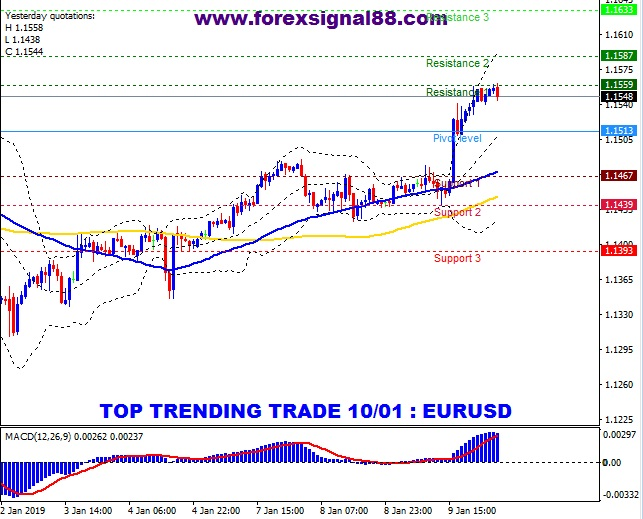 FS88 PREDICTION EURUSD TEMPLATE