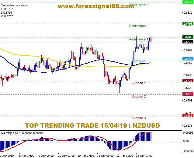 FS88 PREDICTION NZDUSD TEMPLATE