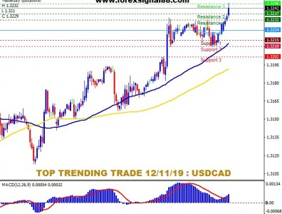 FS88 PREDICTION USDCAD TEMPLATE