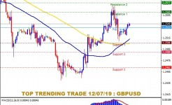 FS88 PREDICTION GBPUSD TEMPLATE